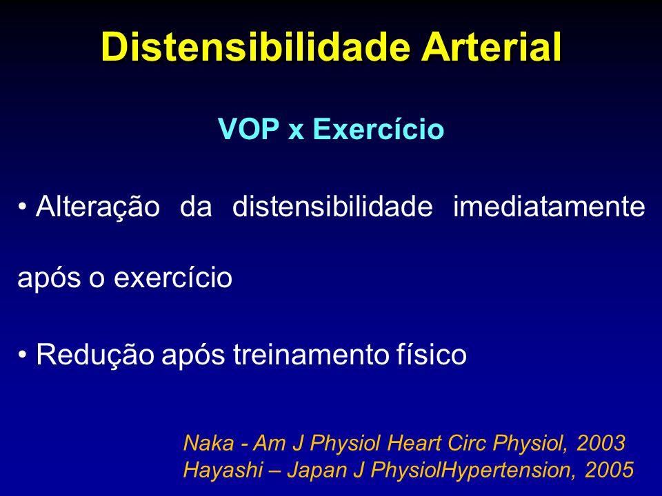 VOP x Exercício Alteração da distensibilidade imediatamente após o exercício Redução após treinamento físico Distensibilidade Arterial Naka - Am J Physiol Heart Circ Physiol, 2003 Hayashi – Japan J PhysiolHypertension, 2005