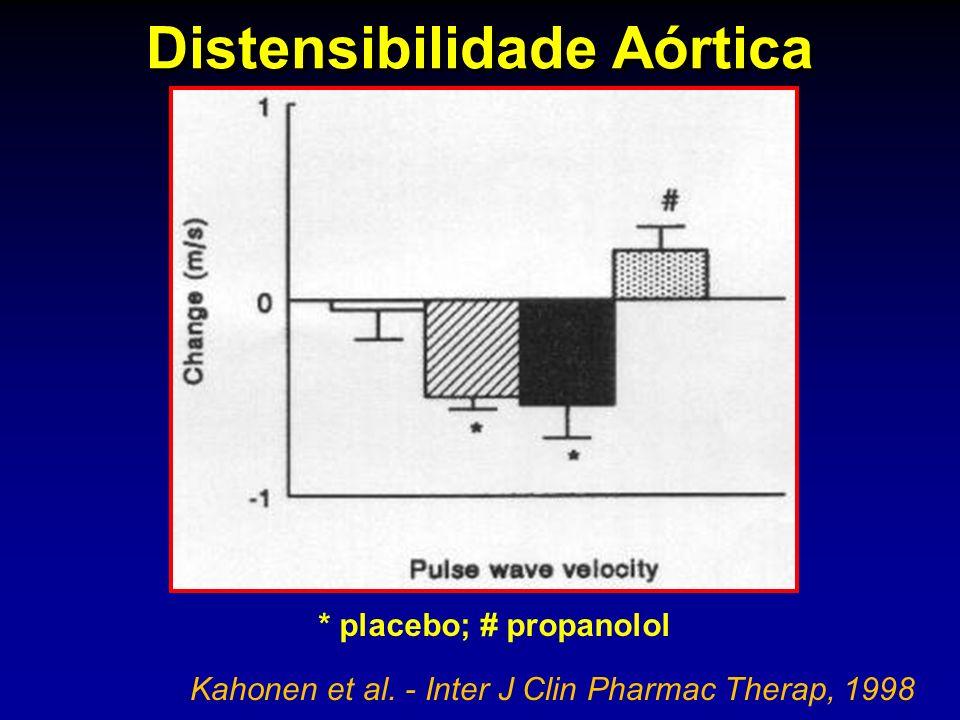 Distensibilidade Aórtica Kahonen et al. - Inter J Clin Pharmac Therap, 1998 * placebo; # propanolol