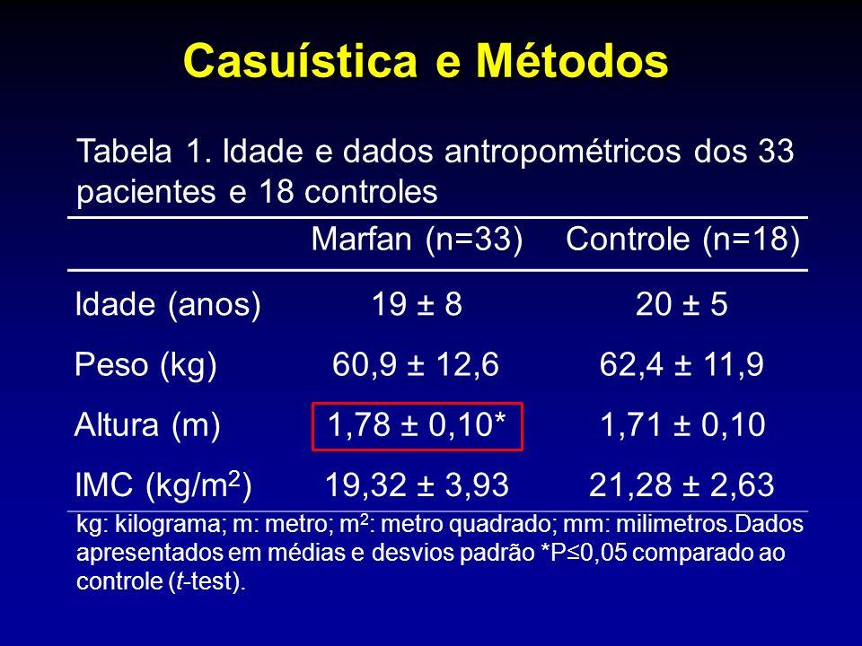 Marfan (n=33)Controle (n=18) Idade (anos) 19 ± 820 ± 5 Peso (kg) 60,9 ± 12,662,4 ± 11,9 Altura (m) 1,78 ± 0,10*1,71 ± 0,10 IMC (kg/m 2 )19,32 ± 3,9321,28 ± 2,63 Tabela 1.