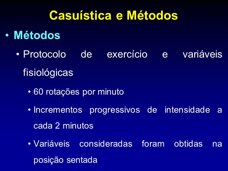 Casuística e Métodos Métodos Protocolo de exercício e variáveis fisiológicas 60 rotações por minuto Incrementos progressivos de intensidade a cada 2 minutos Variáveis consideradas foram obtidas na posição sentada