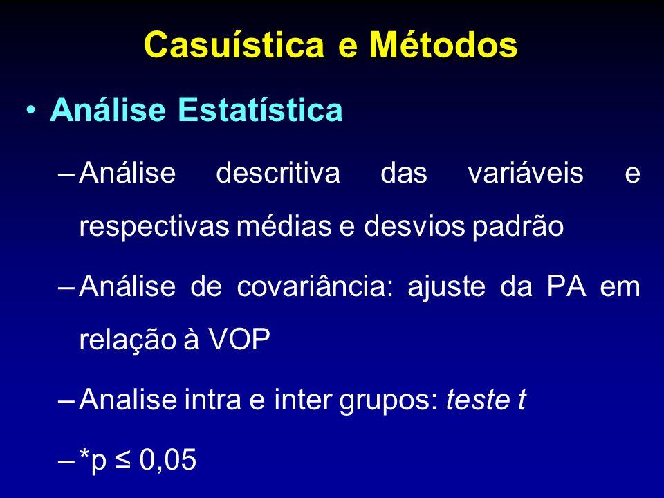 Casuística e Métodos Análise Estatística –Análise descritiva das variáveis e respectivas médias e desvios padrão –Análise de covariância: ajuste da PA em relação à VOP –Analise intra e inter grupos: teste t –*p 0,05