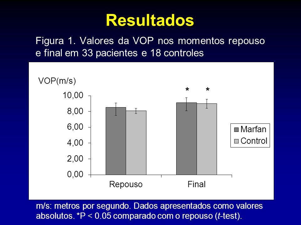 Resultados Figura 1. Valores da VOP nos momentos repouso e final em 33 pacientes e 18 controles m/s: metros por segundo. Dados apresentados como valor