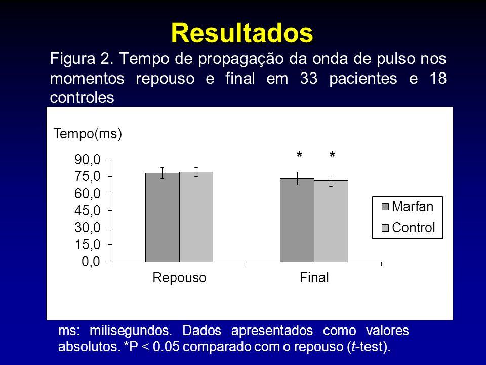 Resultados Figura 2. Tempo de propagação da onda de pulso nos momentos repouso e final em 33 pacientes e 18 controles ms: milisegundos. Dados apresent