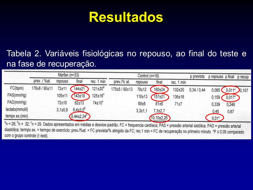 Resultados Tabela 2. Variáveis fisiológicas no repouso, ao final do teste e na fase de recuperação.
