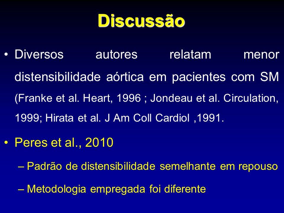 Discussão Diversos autores relatam menor distensibilidade aórtica em pacientes com SM (Franke et al. Heart, 1996 ; Jondeau et al. Circulation, 1999; H