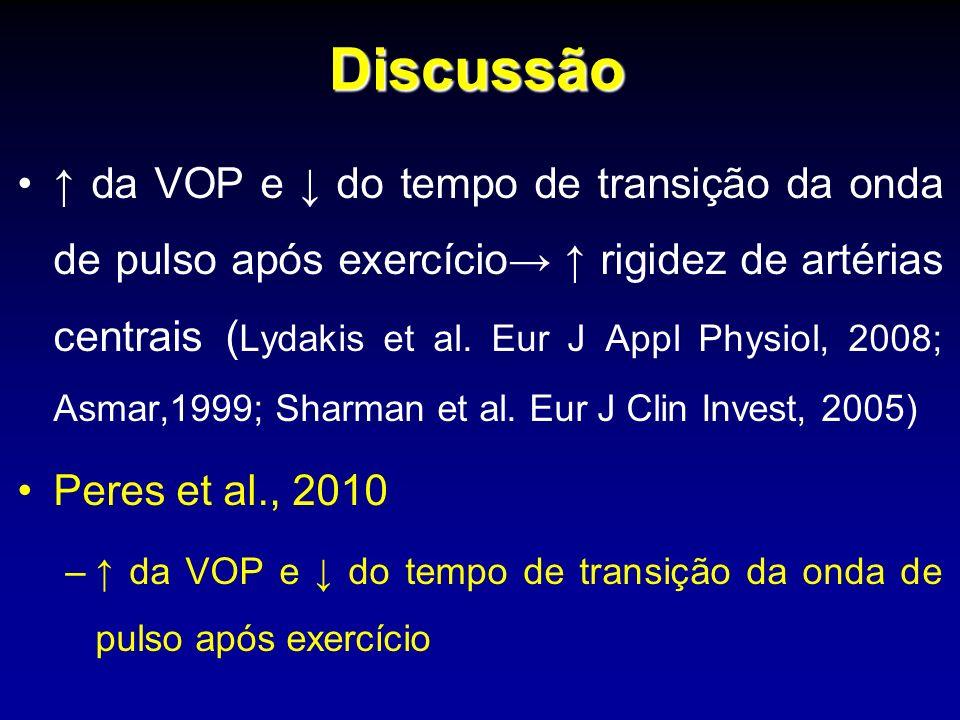 Discussão da VOP e do tempo de transição da onda de pulso após exercício rigidez de artérias centrais ( Lydakis et al.