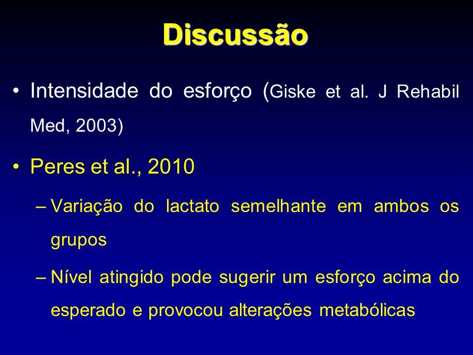 Discussão Intensidade do esforço ( Giske et al. J Rehabil Med, 2003) Peres et al., 2010 –Variação do lactato semelhante em ambos os grupos –Nível atin