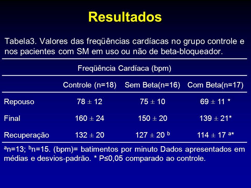 Resultados Tabela3. Valores das freqüências cardíacas no grupo controle e nos pacientes com SM em uso ou não de beta-bloqueador. Freqüência Cardíaca (
