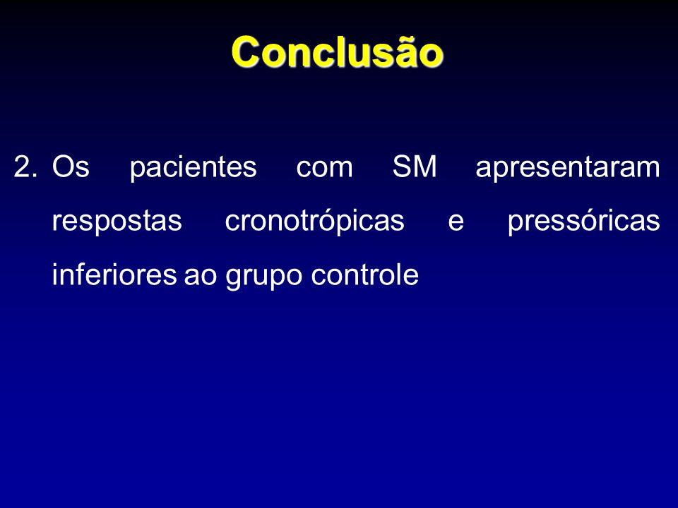 Conclusão 2.Os pacientes com SM apresentaram respostas cronotrópicas e pressóricas inferiores ao grupo controle