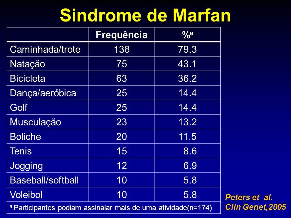 Sindrome de Marfan Peters et al. Clin Genet,2005 Frequência%a%a Caminhada/trote13879.3 Natação7543.1 Bicicleta6336.2 Dança/aeróbica2514.4 Golf2514.4 M