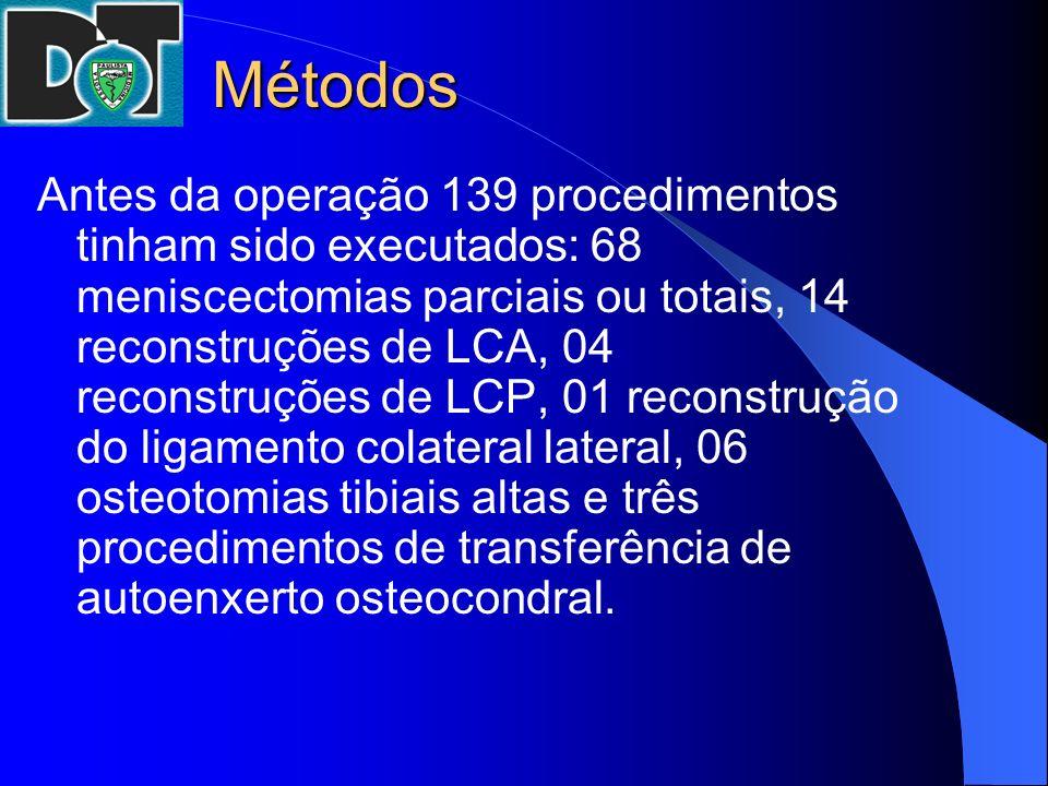 Métodos Antes da operação 139 procedimentos tinham sido executados: 68 meniscectomias parciais ou totais, 14 reconstruções de LCA, 04 reconstruções de