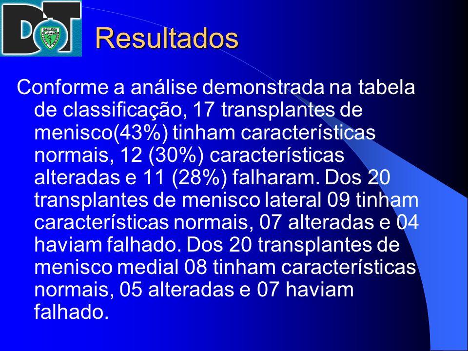 Resultados Conforme a análise demonstrada na tabela de classificação, 17 transplantes de menisco(43%) tinham características normais, 12 (30%) caracte