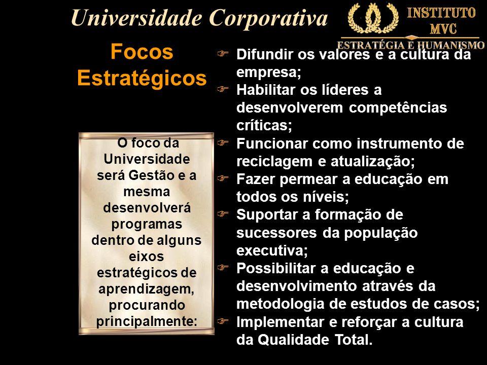 Focos Estratégicos FDifundir os valores e a cultura da empresa; FHabilitar os líderes a desenvolverem competências críticas; FFuncionar como instrumen