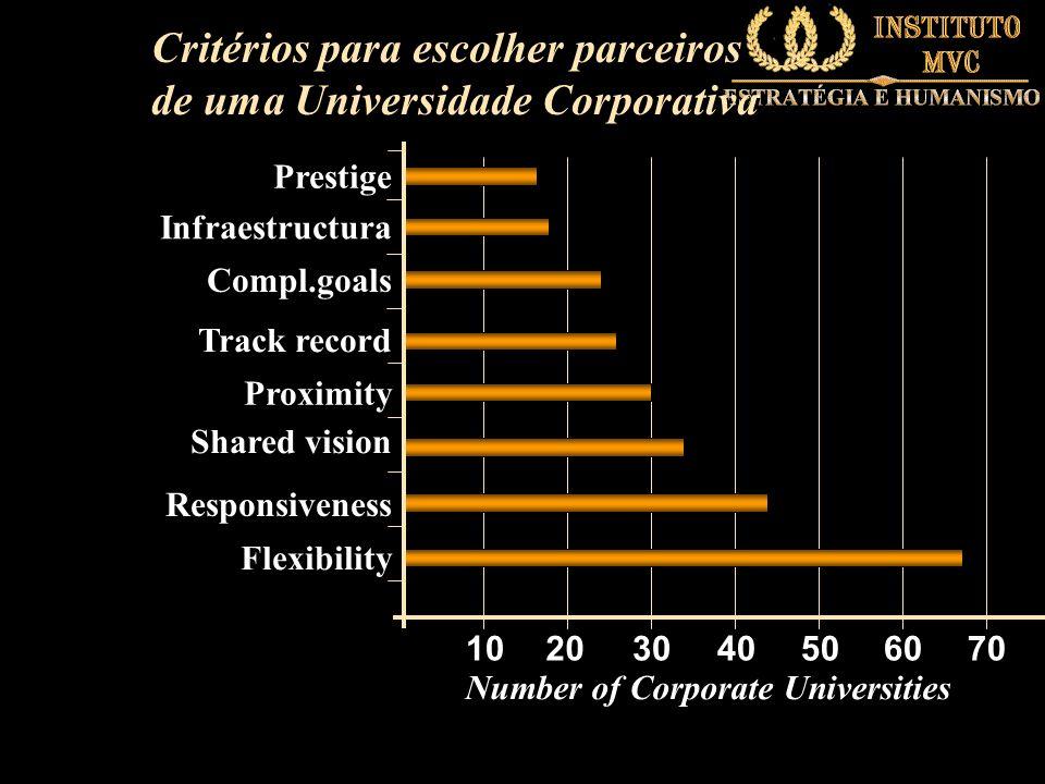 Critérios para escolher parceiros de uma Universidade Corporativa 10203040506070 Prestige Infraestructura Compl.goals Flexibility Responsiveness Track