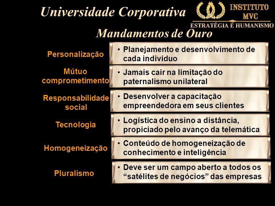 Personalização Planejamento e desenvolvimento de cada indivíduo Mútuo comprometimento Jamais cair na limitação do paternalismo unilateral Responsabili