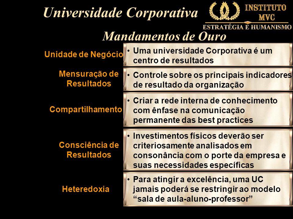 Unidade de Negócio Uma universidade Corporativa é um centro de resultados Mensuração de Resultados Controle sobre os principais indicadores de resulta