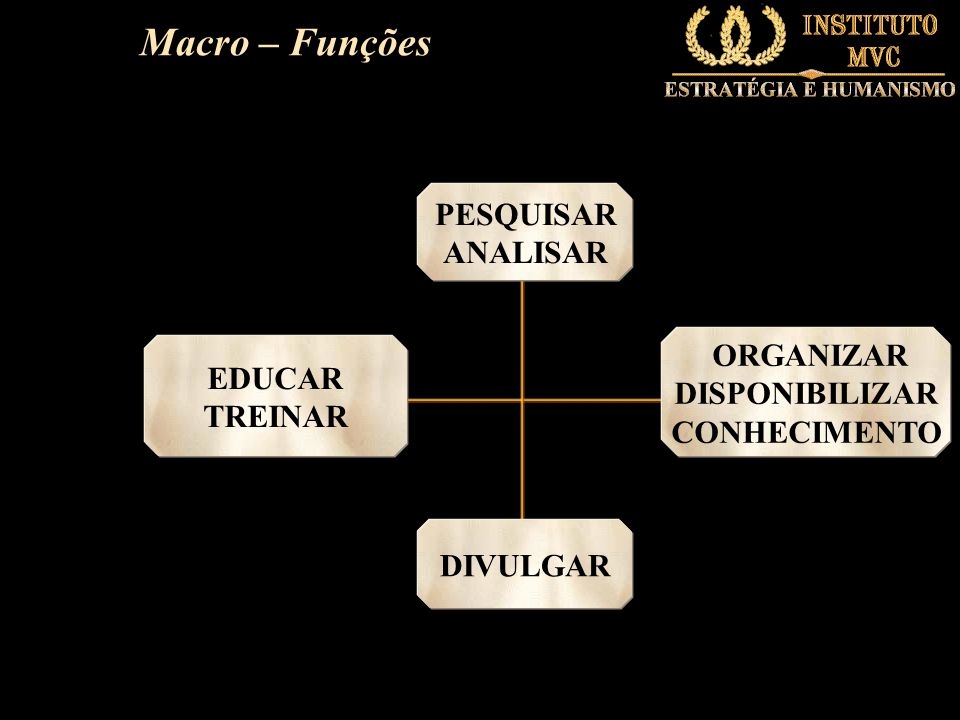 Macro – Funções PESQUISAR ANALISAR DIVULGAR ORGANIZAR DISPONIBILIZAR CONHECIMENTO EDUCAR TREINAR