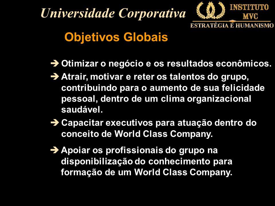 Objetivos Globais èOtimizar o negócio e os resultados econômicos. èAtrair, motivar e reter os talentos do grupo, contribuindo para o aumento de sua fe