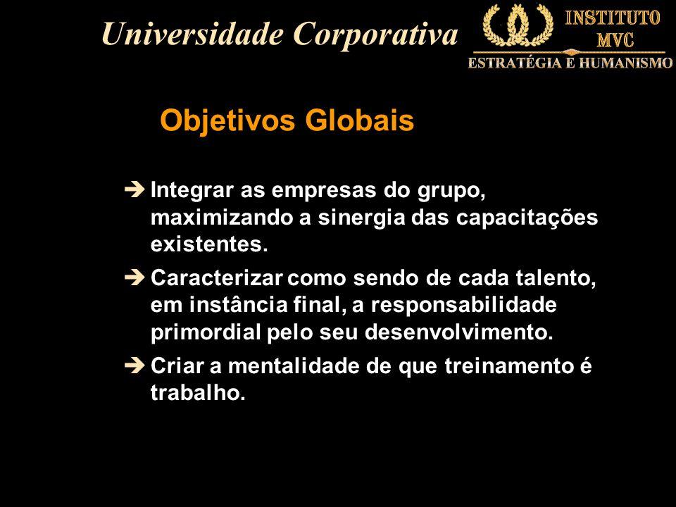 Objetivos Globais èIntegrar as empresas do grupo, maximizando a sinergia das capacitações existentes. èCaracterizar como sendo de cada talento, em ins