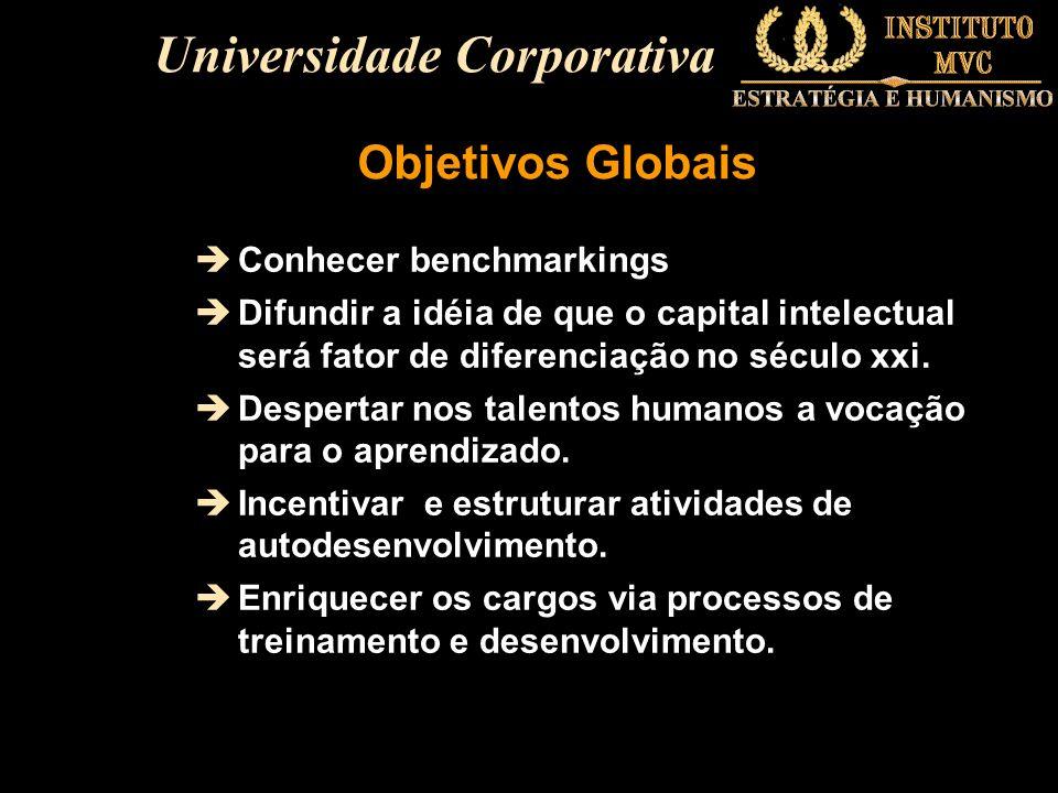 Critérios para escolher parceiros de uma Universidade Corporativa 10203040506070 Prestige Infraestructura Compl.goals Flexibility Responsiveness Track record Proximity Shared vision Number of Corporate Universities