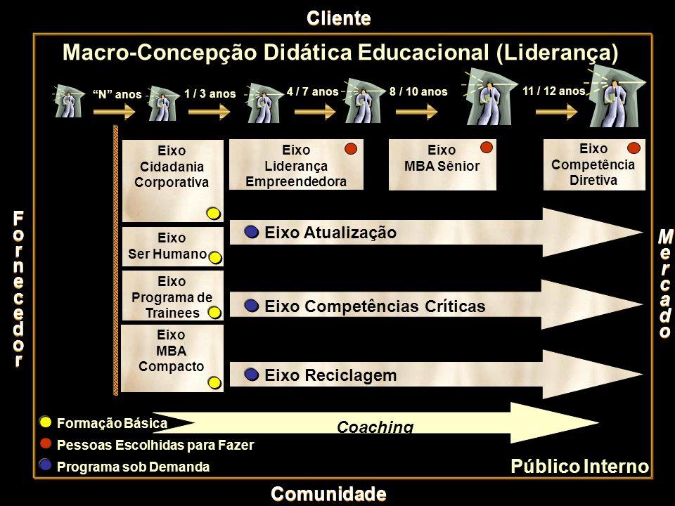 Cliente Macro-Concepção Didática Educacional (Liderança) N anos 1 / 3 anos 4 / 7 anos 8 / 10 anos 11 / 12 anos Eixo Cidadania Corporativa Eixo Lideran