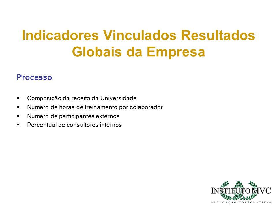 Indicadores Vinculados Resultados Globais da Empresa Processo Composição da receita da Universidade Número de horas de treinamento por colaborador Núm
