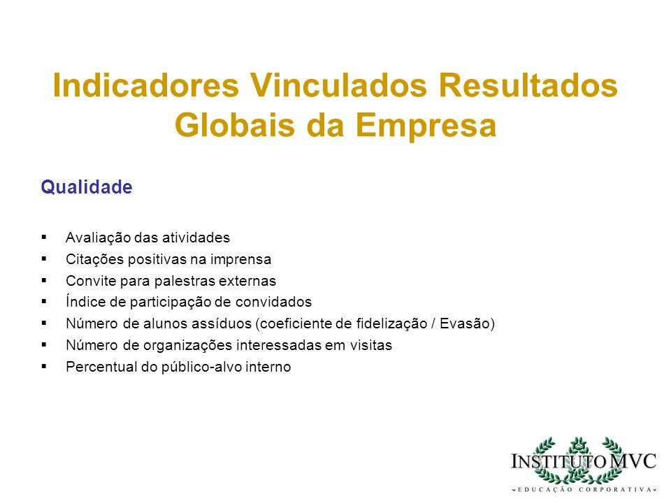 Indicadores Vinculados Resultados Globais da Empresa Qualidade Avaliação das atividades Citações positivas na imprensa Convite para palestras externas