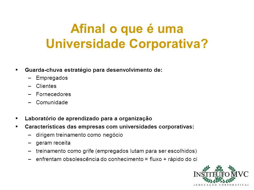 Afinal o que é uma Universidade Corporativa? Guarda-chuva estratégio para desenvolvimento de: –Empregados –Clientes –Fornecedores –Comunidade Laborató