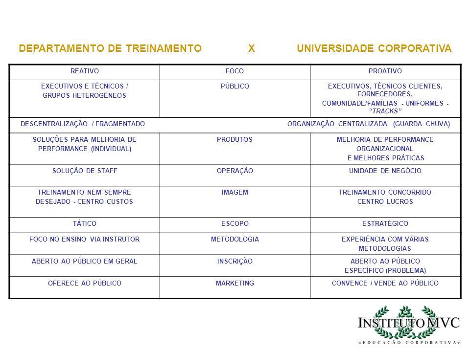 REATIVOFOCOPROATIVO EXECUTIVOS E TÉCNICOS / GRUPOS HETEROGÊNEOS PÚBLICOEXECUTIVOS, TÉCNICOS CLIENTES, FORNECEDORES, COMUNIDADE/FAMÍLIAS - UNIFORMES -