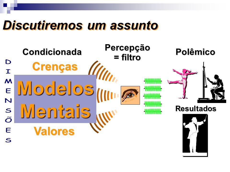 Discutiremos um assunto Condicionada Percepção = filtro Polêmico Crenças Modelos Mentais Valores Resultados ModelosMentais