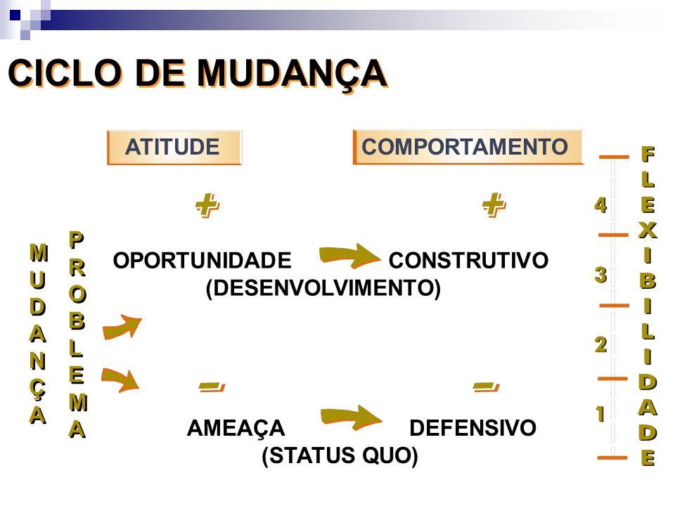 CICLO DE MUDANÇA OPORTUNIDADE CONSTRUTIVO (DESENVOLVIMENTO) AMEAÇA DEFENSIVO (STATUS QUO) MUDANÇAMUDANÇA MUDANÇAMUDANÇA PROBLEMAPROBLEMA PROBLEMAPROBL
