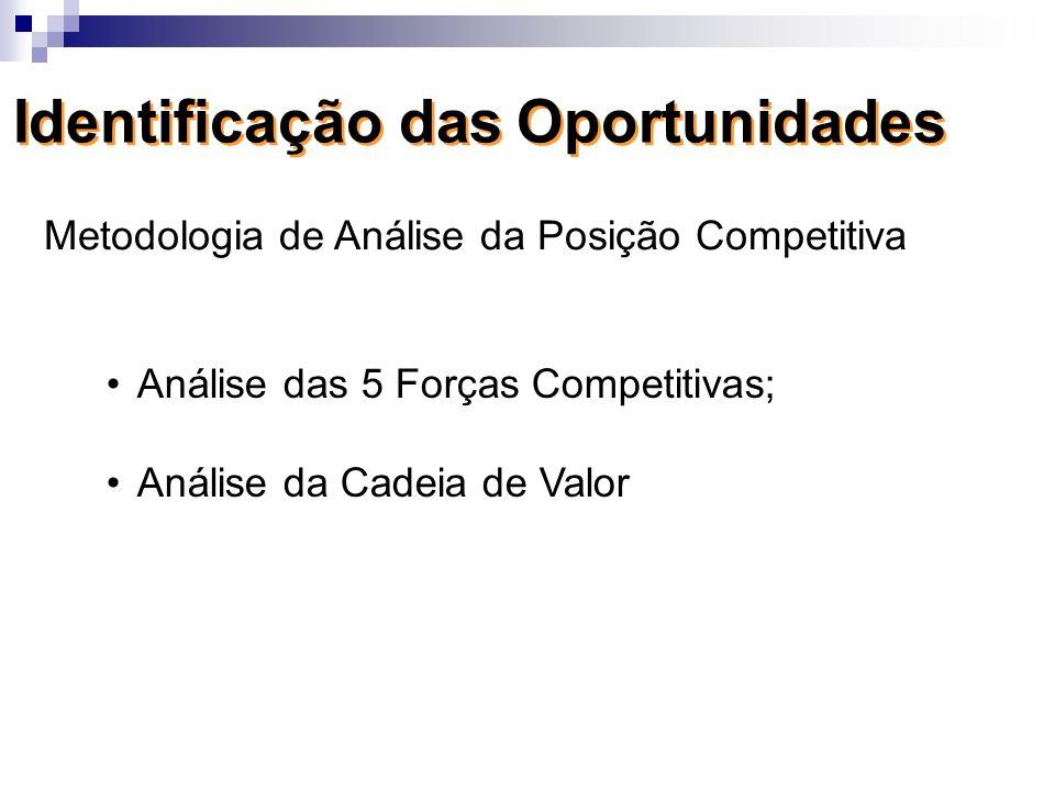 Análise das 5 Forças Competitivas; Análise da Cadeia de Valor Metodologia de Análise da Posição Competitiva
