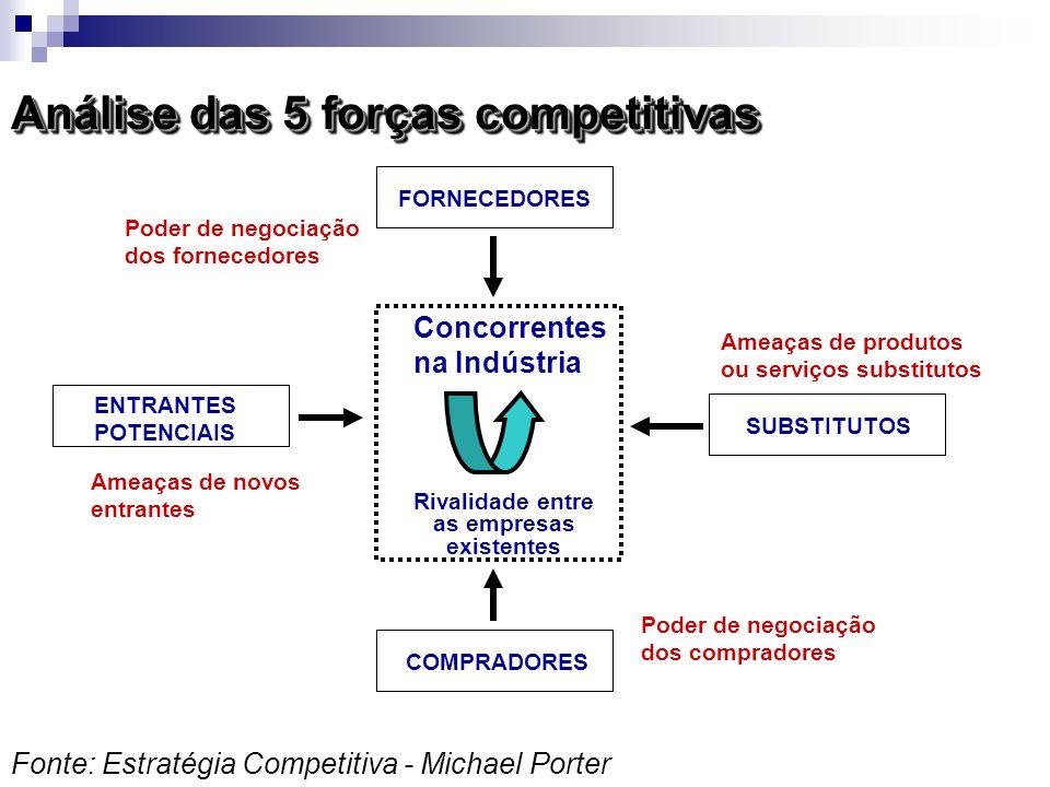 Análise das 5 forças competitivas Fonte: Estratégia Competitiva - Michael Porter FORNECEDORES ENTRANTES POTENCIAIS COMPRADORES SUBSTITUTOS Concorrente