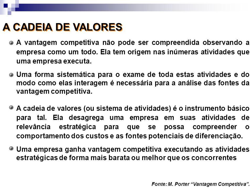 A CADEIA DE VALORES A vantagem competitiva não pode ser compreendida observando a empresa como um todo. Ela tem origem nas inúmeras atividades que uma