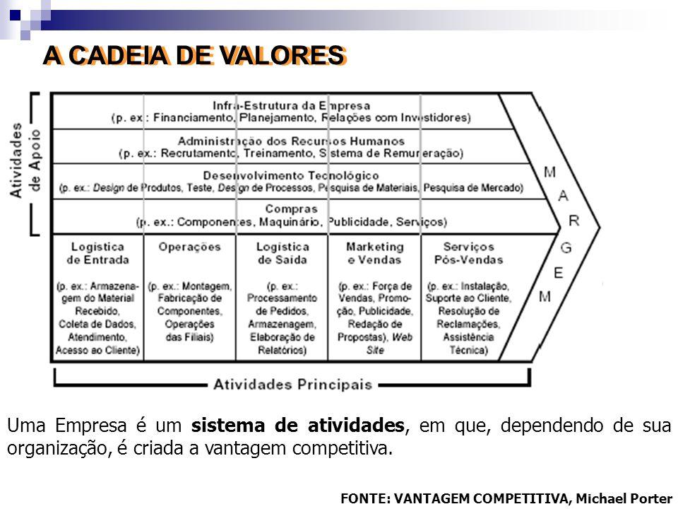 Uma Empresa é um sistema de atividades, em que, dependendo de sua organização, é criada a vantagem competitiva. FONTE: VANTAGEM COMPETITIVA, Michael P