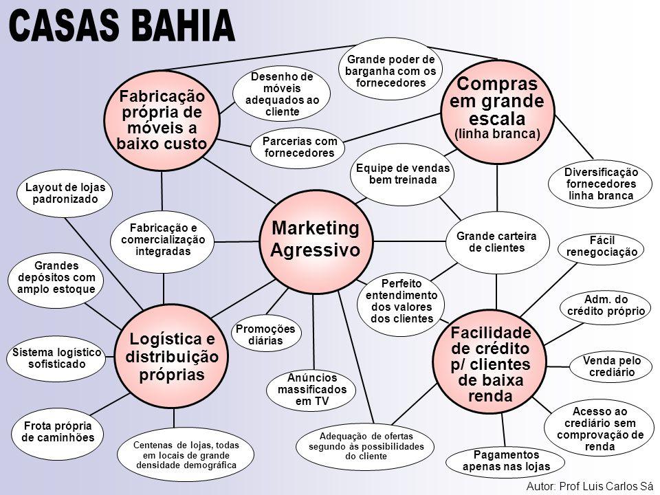 Marketing Agressivo Facilidade de crédito p/ clientes de baixa renda Logística e distribuição próprias Fabricação e comercialização integradas Grande