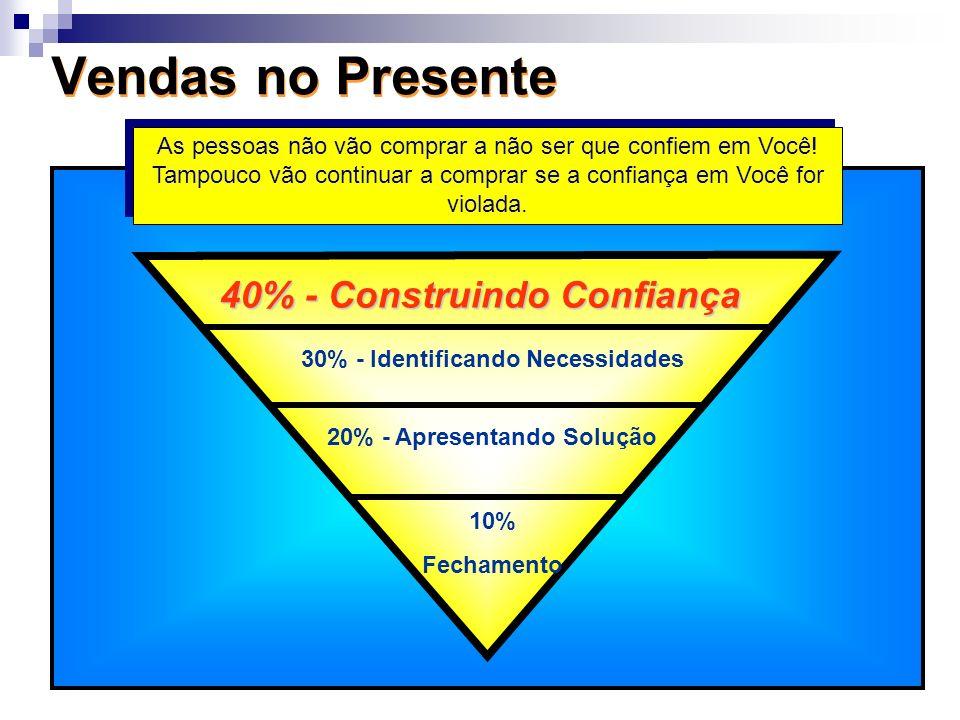 40% - Construindo Confiança 30% - Identificando Necessidades 20% - Apresentando Solução 10% Fechamento Vendas no Presente As pessoas não vão comprar a