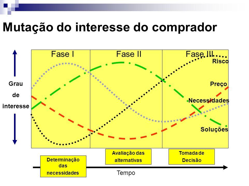 Mutação do interesse do comprador Grau de interesse Tempo Fase IFase IIFase III Risco Preço Necessidades Soluções Determinação das necessidades Tomada