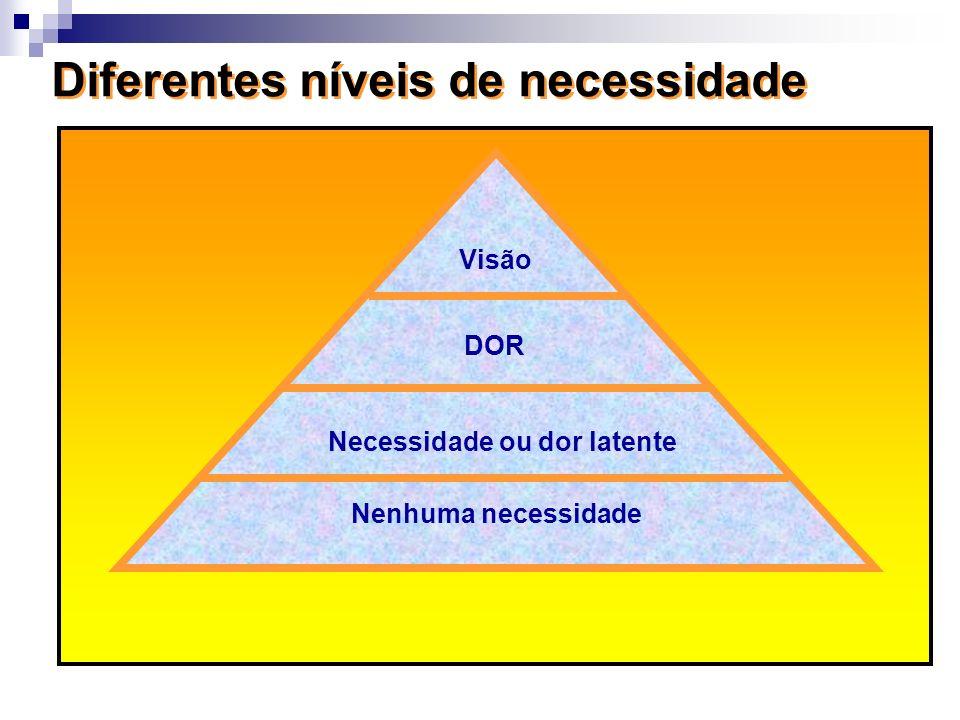 Nenhuma necessidade Necessidade ou dor latente DOR Visão Diferentes níveis de necessidade