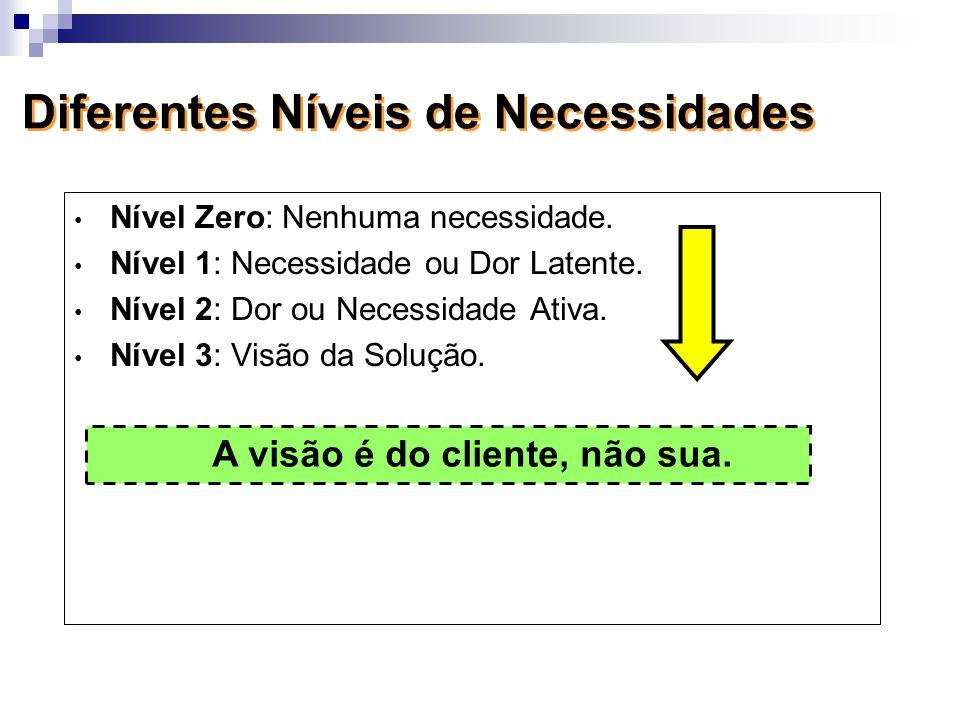Diferentes Níveis de Necessidades Nível Zero: Nenhuma necessidade. Nível 1: Necessidade ou Dor Latente. Nível 2: Dor ou Necessidade Ativa. Nível 3: Vi