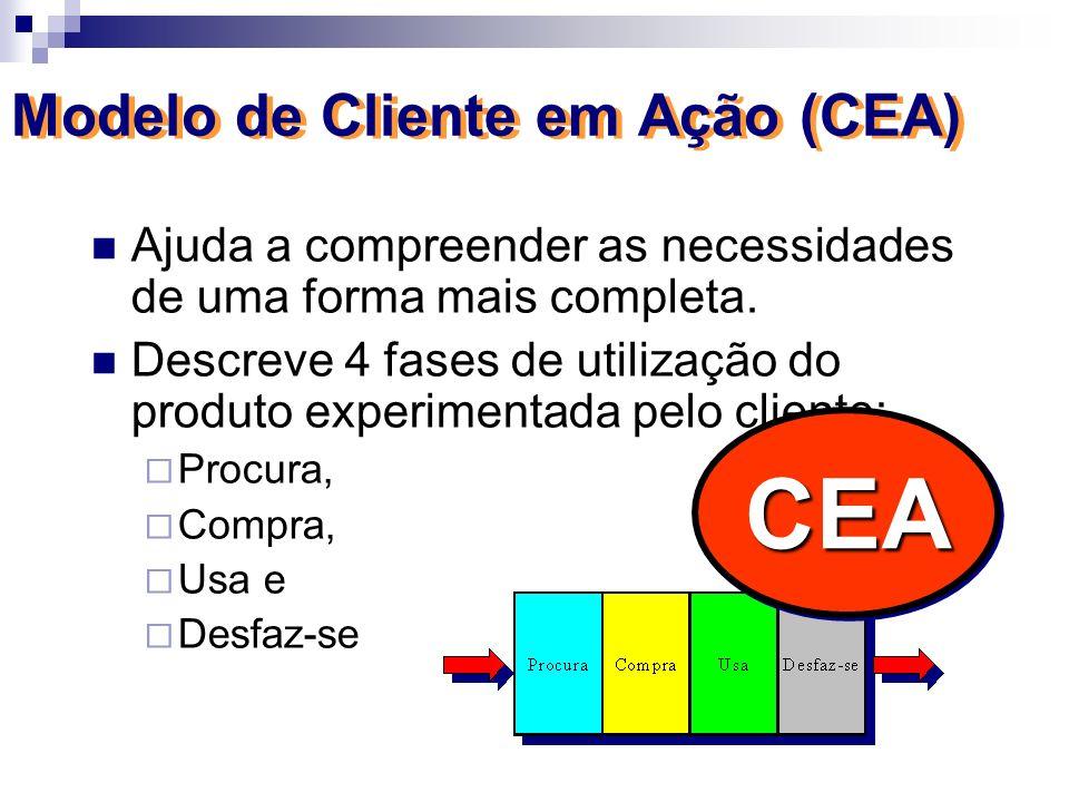 Modelo de Cliente em Ação (CEA) Ajuda a compreender as necessidades de uma forma mais completa. Descreve 4 fases de utilização do produto experimentad