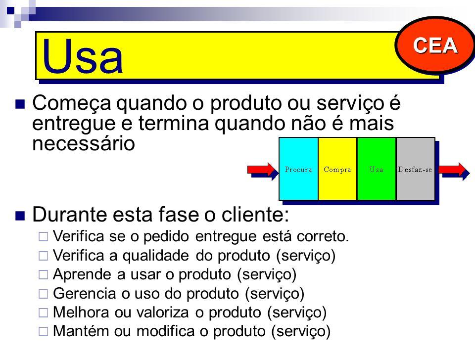Usa Começa quando o produto ou serviço é entregue e termina quando não é mais necessário Durante esta fase o cliente: Verifica se o pedido entregue es