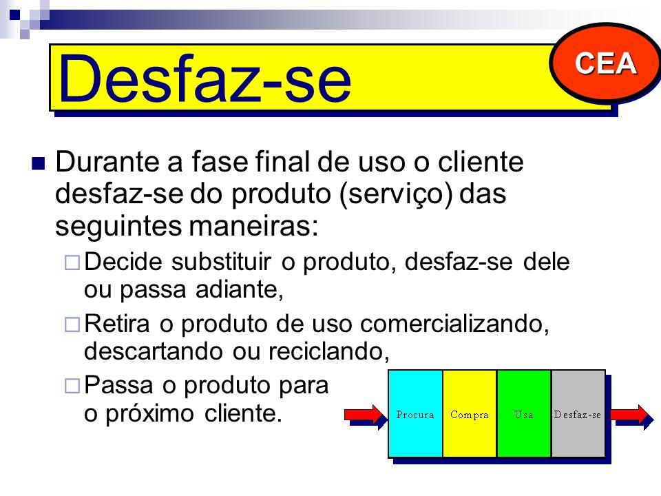 Desfaz-se Durante a fase final de uso o cliente desfaz-se do produto (serviço) das seguintes maneiras: Decide substituir o produto, desfaz-se dele ou