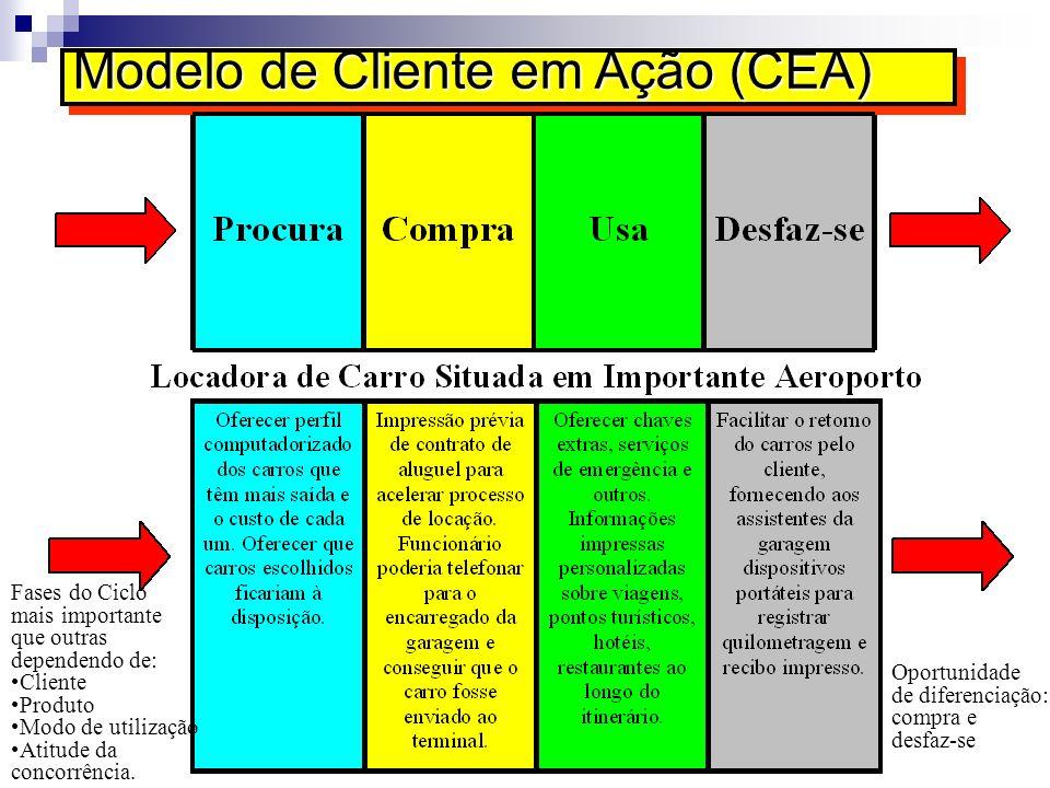 Modelo de Cliente em Ação (CEA) Oportunidade de diferenciação: compra e desfaz-se Fases do Ciclo mais importante que outras dependendo de: Cliente Pro