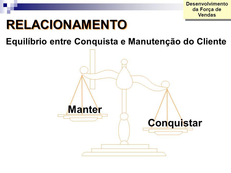RELACIONAMENTO Equilíbrio entre Conquista e Manutenção do Cliente Manter Conquistar Desenvolvimento da Força de Vendas
