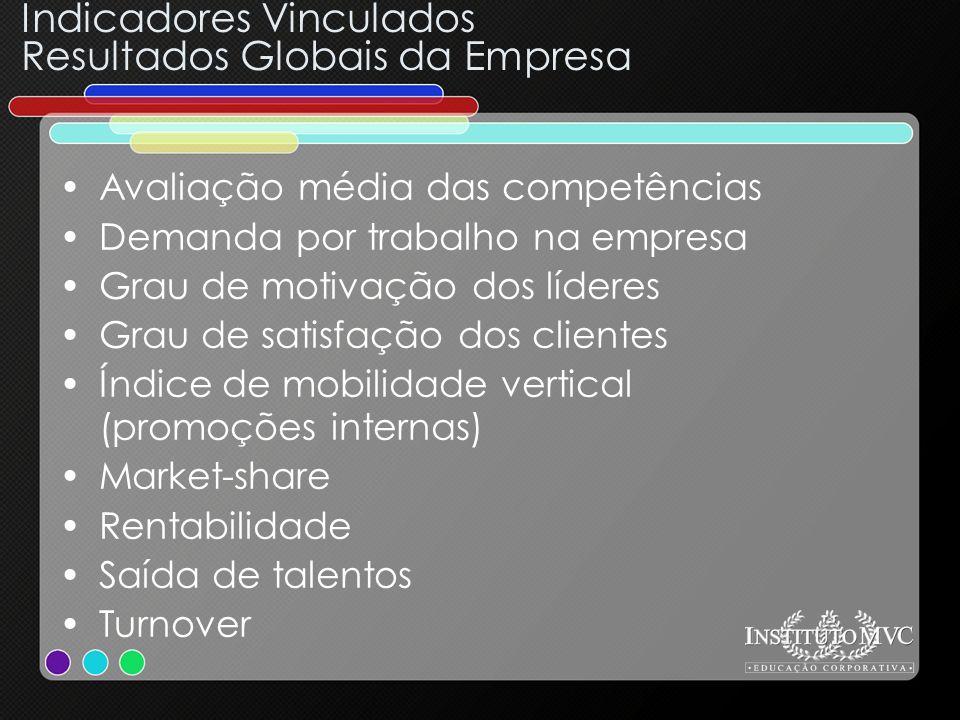 Indicadores Vinculados Resultados Globais da Empresa Avaliação média das competências Demanda por trabalho na empresa Grau de motivação dos líderes Gr