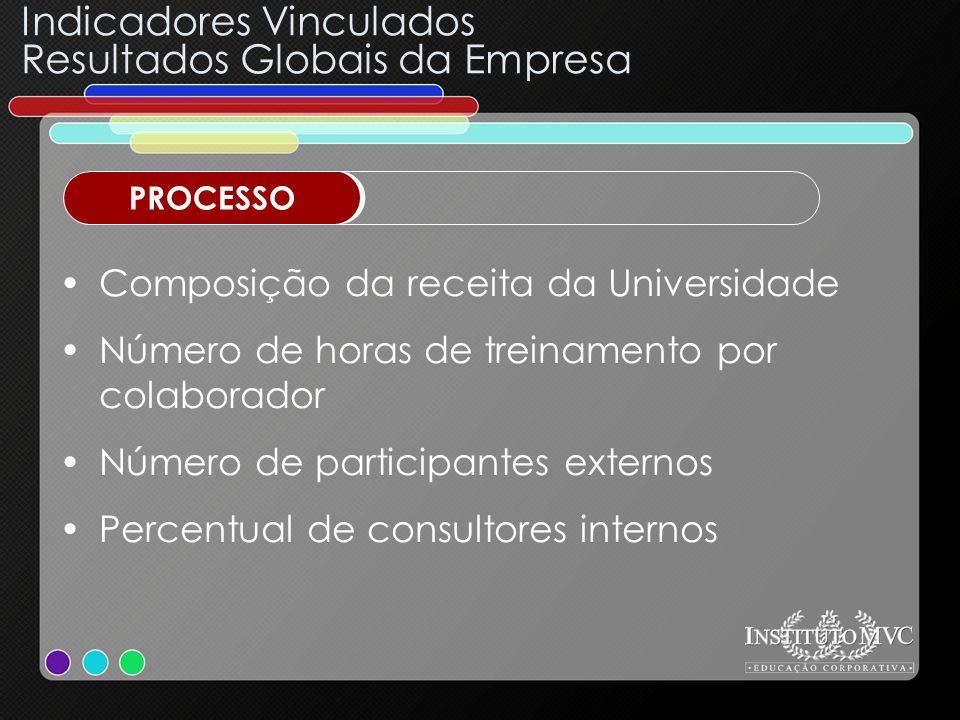 Composição da receita da Universidade Número de horas de treinamento por colaborador Número de participantes externos Percentual de consultores intern