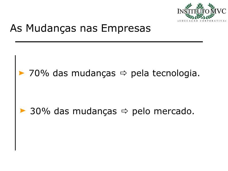 70% das mudanças pela tecnologia. 30% das mudanças pelo mercado. As Mudanças nas Empresas