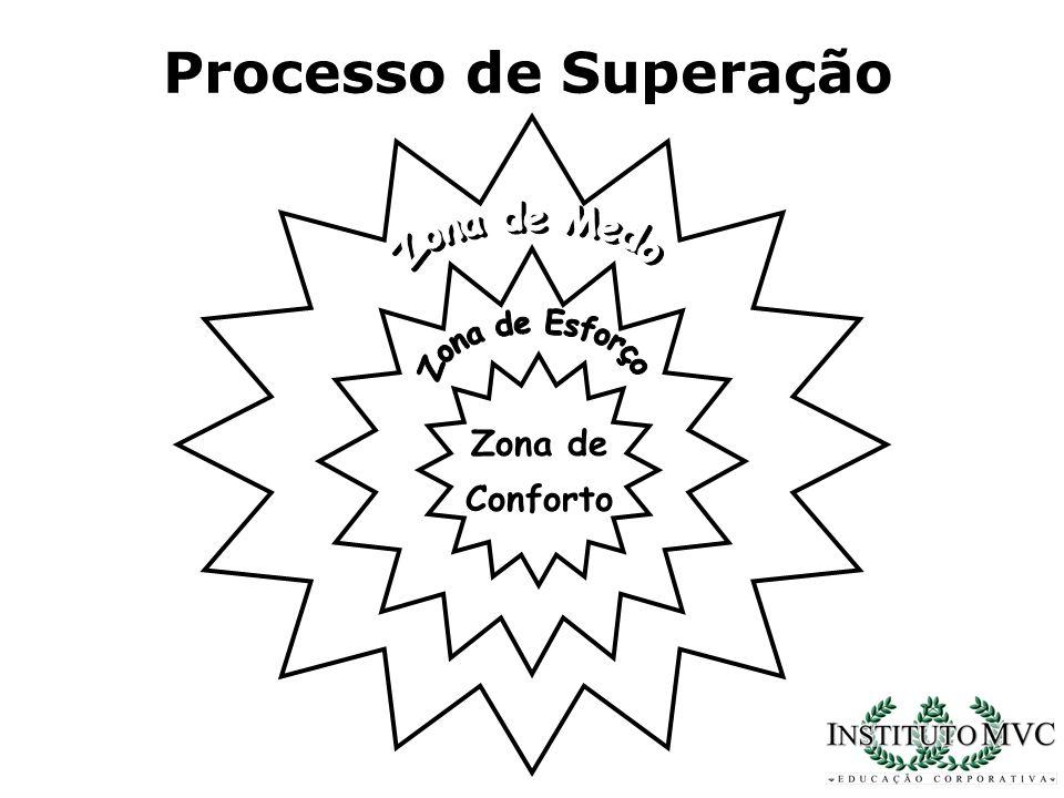 Zona de Conforto Processo de Superação