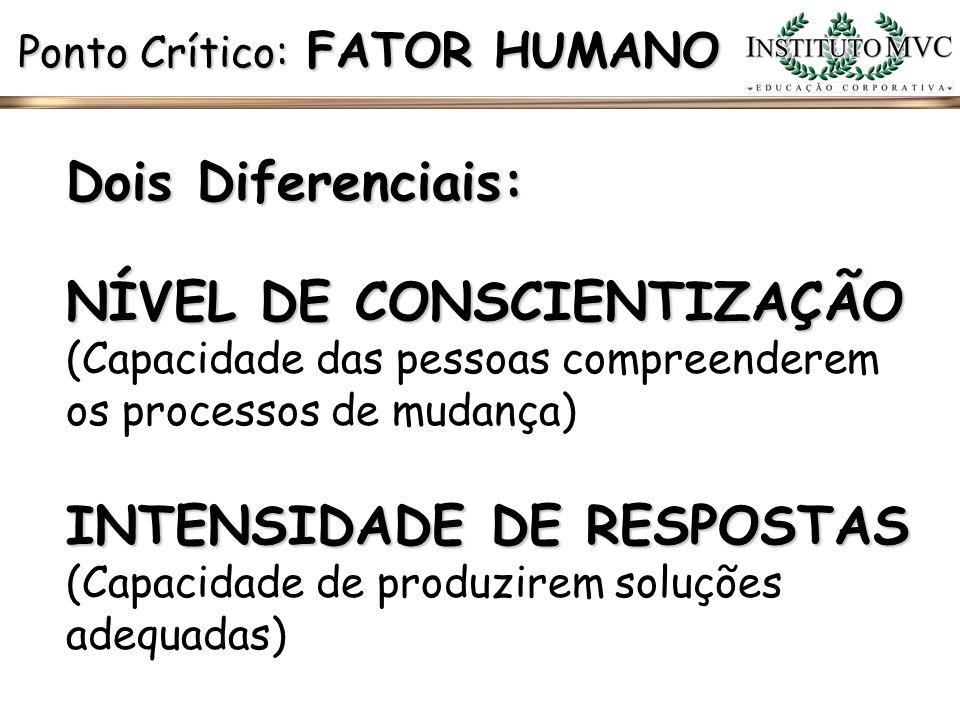Dois Diferenciais: Ponto Crítico: FATOR HUMANO NÍVEL DE CONSCIENTIZAÇÃO NÍVEL DE CONSCIENTIZAÇÃO (Capacidade das pessoas compreenderem os processos de